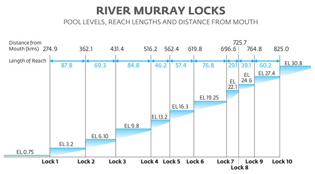 Pool levels, reach lengths and distance of all locks from the river mouth.